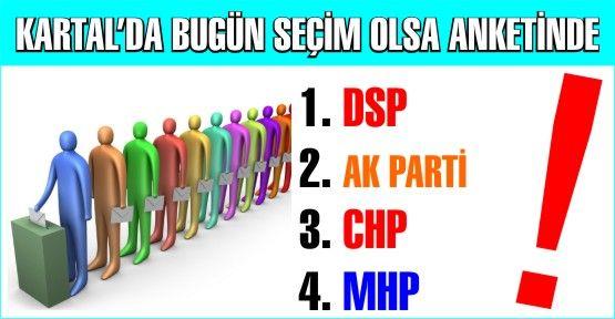 Kartal'da Yerel Seçim olsaydı Ankete göre DSP ikinci hafta yine birinci