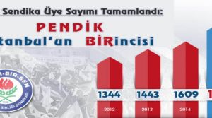 Pendik İstanbul'un 1'incisi