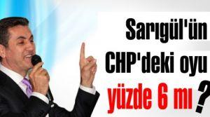 Sarıgül'ün CHP'deki oyu yüzde 6 !