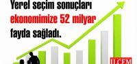 Yerel seçim sonuçları ekonomimize 52 milyar fayda sağladı.