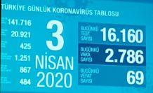 Turkiye'de son Korona durumu işte rakamlar.