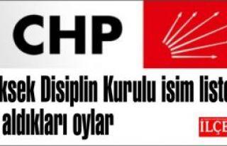 CHP Yüksek Disiplin Kurulu isim listesi ve aldıkları...